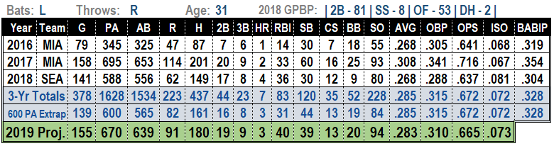 Dee Gordon 2019 MLB projections