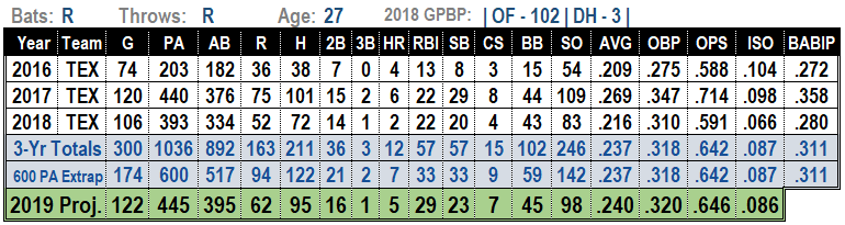 Delino Deshields Jr. 2019 MLB Projections