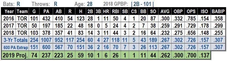 Devon Travis 2019 MLB projections