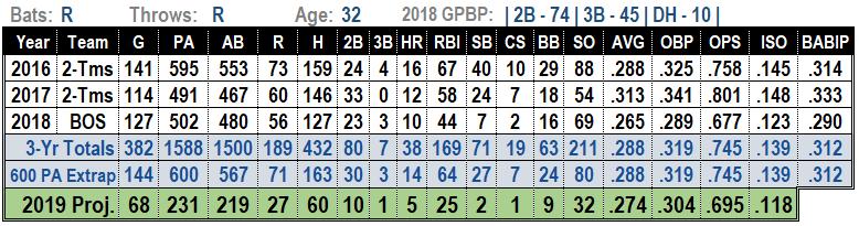 Eduardo Nunez 2019 MLB projections
