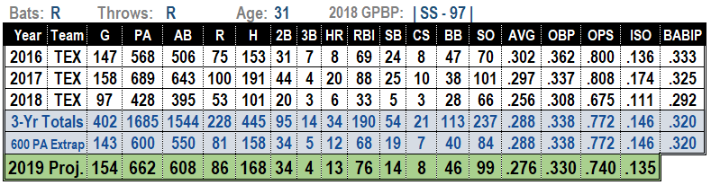 Elvis Andrus 2019 Projections