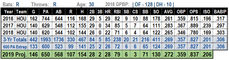 George Springer 2019 MLB Projections