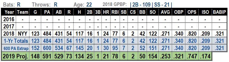 Gleyber Torres 2019 MLB projections