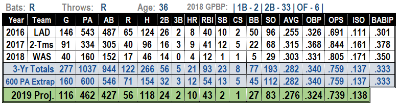Howie Kendrick 2019 Projections