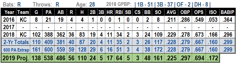 Hunter Dozier 2019 MLB Projections