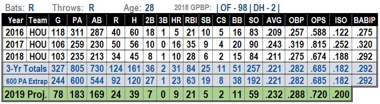 Jake Marisnick 2019 MLB Projections