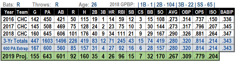 Javier Baez 2019 MLB Projections