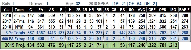 Jay Bruce 2019 MLB Projections