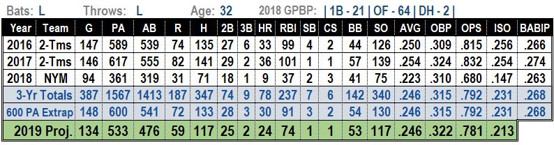 Jay Bruce 2019 MLB Projections