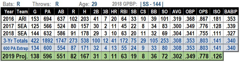 Jean Segura 2019 MLB Projections