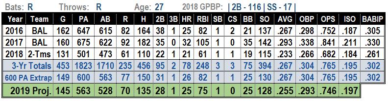 Jonathan Schoop 2019 MLB projections