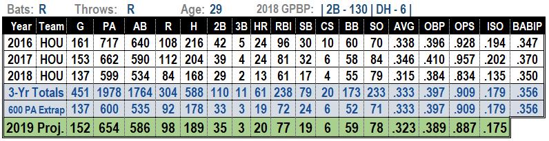Jose Altuve 2019 MLB projections