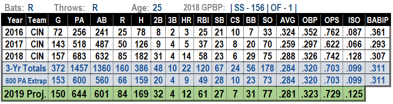 Jose Peraza 2019 MLB Projections