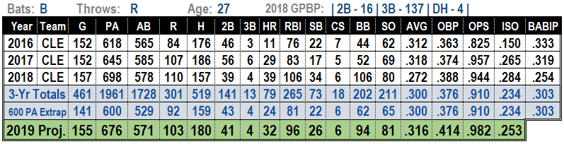 Jose Ramirez 2019 MLB Projections