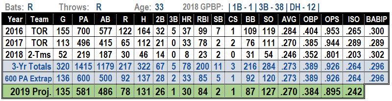Josh Donaldson 2019 MLB Projections