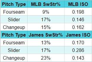 Josh James Whiff Rates
