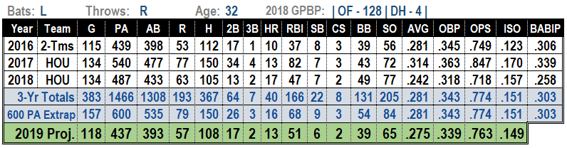 Josh Reddick 2019 MLB Projections