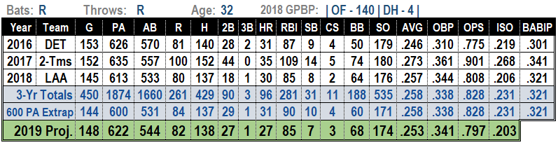 Justin Upton 2019 MLB Projections