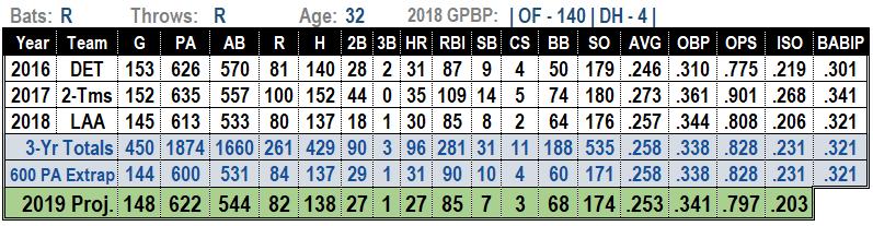 Justin Upton 2019 MLB Projections