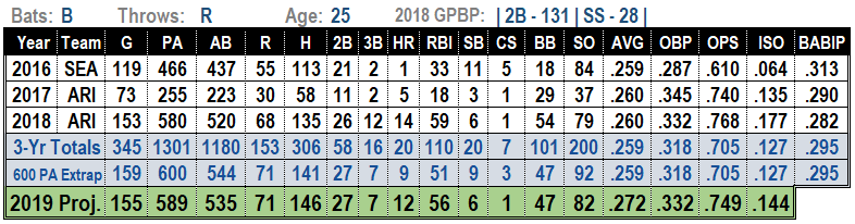 Ketel Marte 2019 Projections