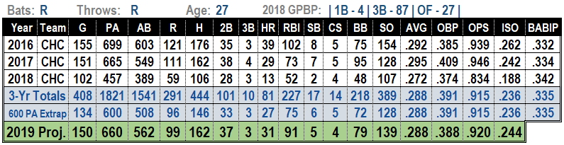 Kris Bryant 2019 MLB Projections