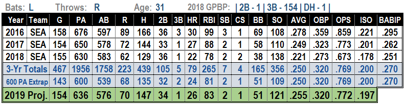 Kyle Seager 2019 MLB Projections