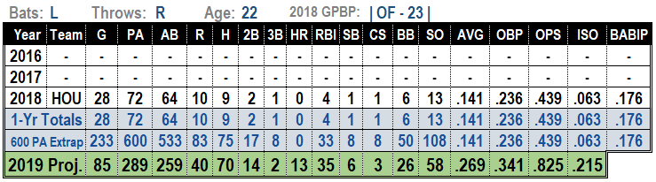 Kyle Tucker 2019 MLB Projections