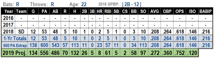 Luis Urias 2019 Projections