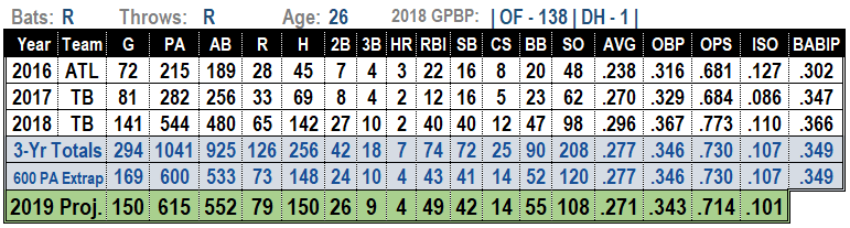 Mallex Smith 2019 MLB Projections
