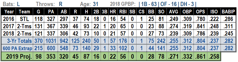Matt Adams 2019 Fantasy Baseball Projections