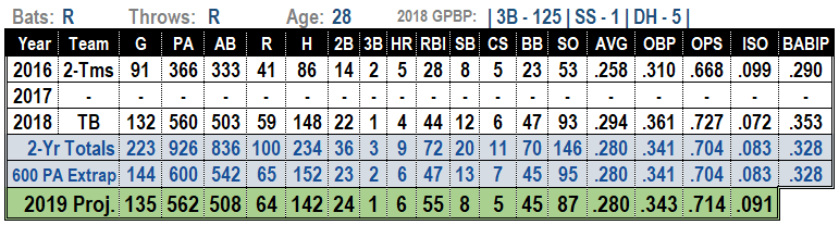 Matt Duffy 2019 MLB Projections
