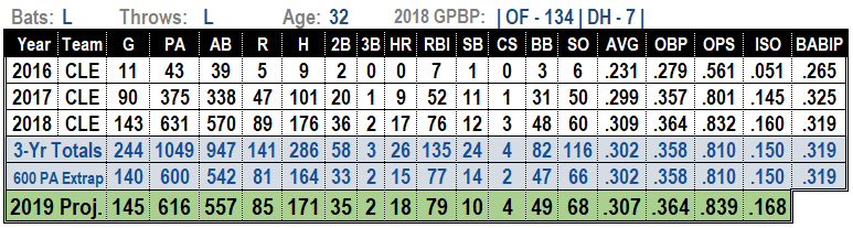 Michael Brantley 2019 MLB Projections
