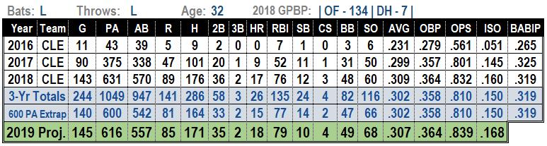 Michael Brantley 2019 MLB Projections