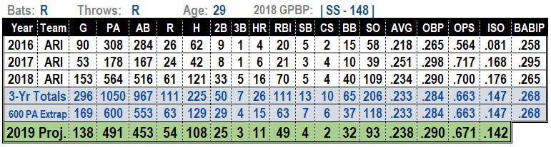 Nick Ahmed 2019 MLB Projections