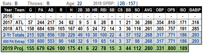 Ozzie Albies 2019 Projections