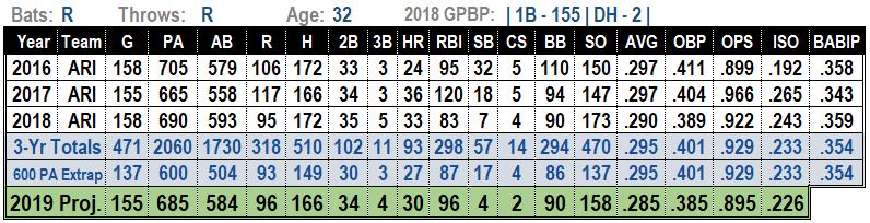Paul Goldschmidt 2019 Fantasy Baseball Projections