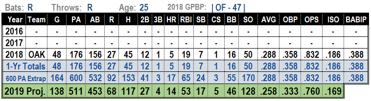 Ramon Laureano 2019 MLB Projections