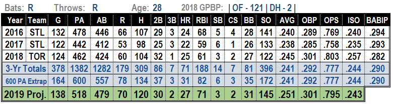 2019 MLB projections