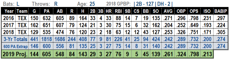 Rougned Odor 2019 MLB projections