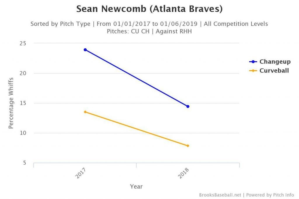 Sean Newcomb whiff rate