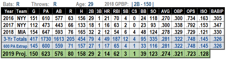 Starlin Castro 2019 Projections