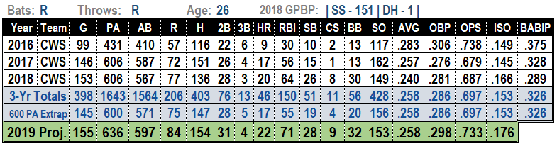 Tim Anderson 2019 Projections