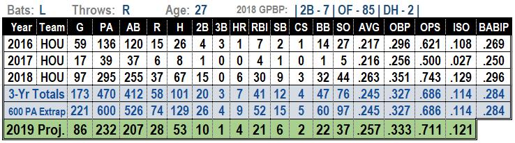 Tony Kemp 2019 MLB Projections