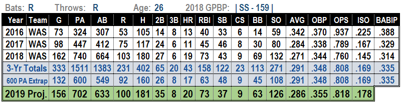 Trea Turner 2019 MLB Projections