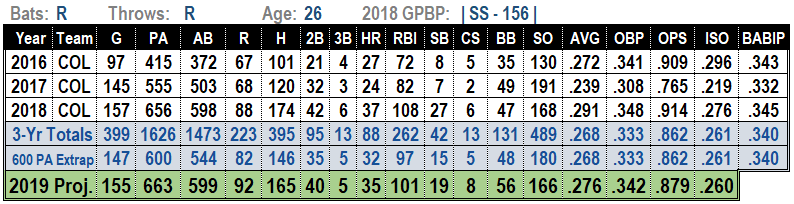 Trevor Story 2019 MLB Projections