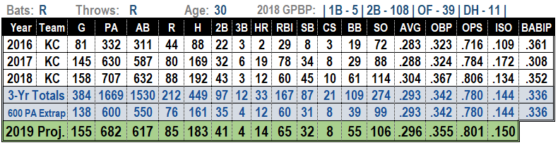 Whit Merrifield 2019 MLB projections