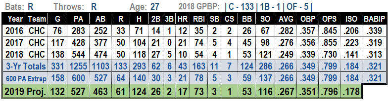 Willson Contreras 2019 Fantasy Baseball Projections