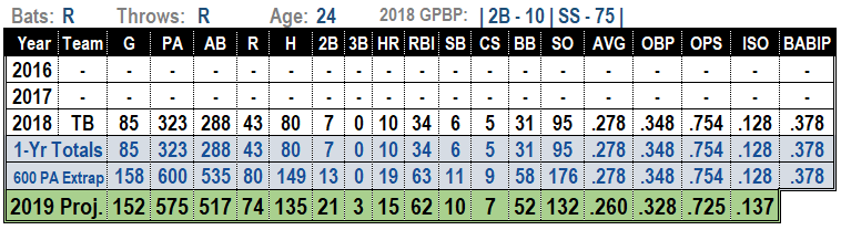 Willy Adames 2019 Projections