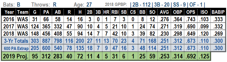 Wilmer Difo 2019 Projections