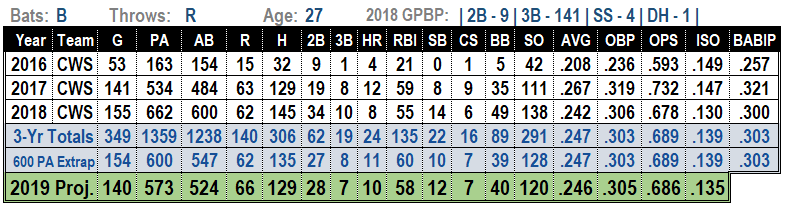 Yolmer Sanchez 2019 MLB Projections